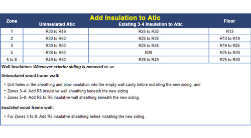 Insulation R-value Chart in Alabama AL